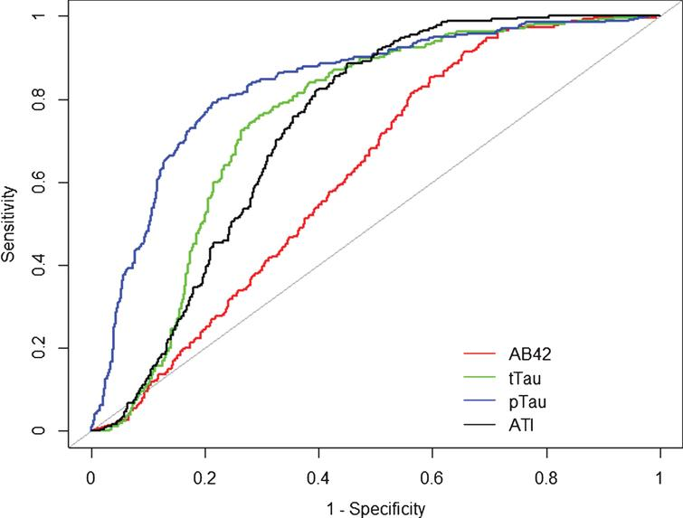 Receiver operation curve (ROC). Alzheimer's disease compared to overall population of the cohort. Alzheimer's disease (n=264) was compared to the overall population of the cohort (n=752). Aβ42 (red), tTau (green), pTau (blue), and ATI (black) CSF biomarker ROC curves are reported here. AUC analyses fully reported in the text.