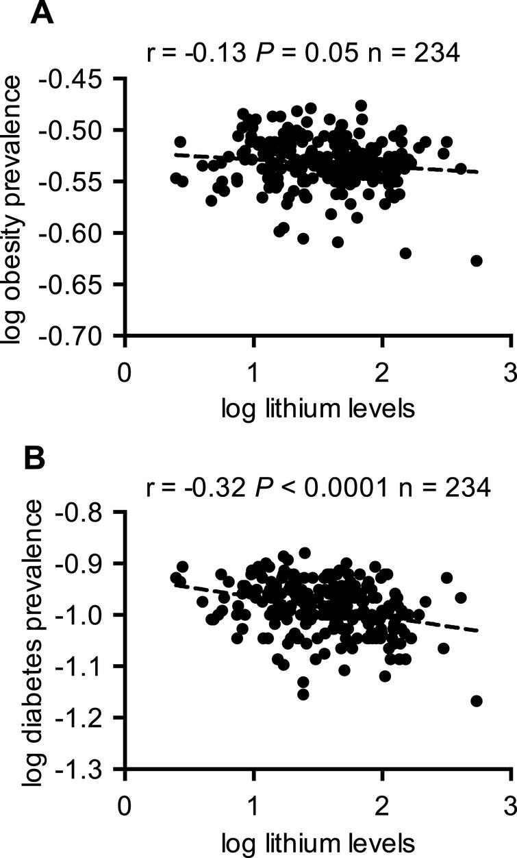 Trace lithium levels in drinking water is negatively associated with the prevalence of obesity (A) and type 2 diabetes (B).