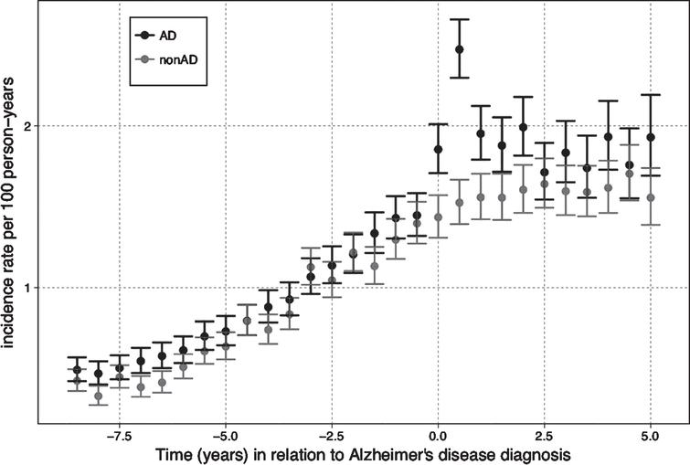 The incidence of antiepileptic use in relation to Alzheimer's disease (AD) diagnosis.