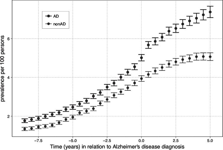 The Prevalence of antiepileptic use in relation to Alzheimer's disease (AD) diagnosis.