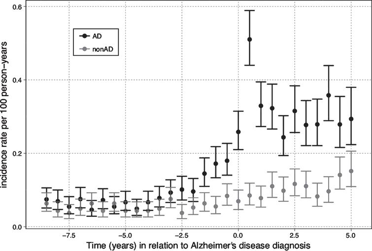 The Incidence of epilepsy diagnosis in relation to Alzheimer's disease (AD) diagnosis.