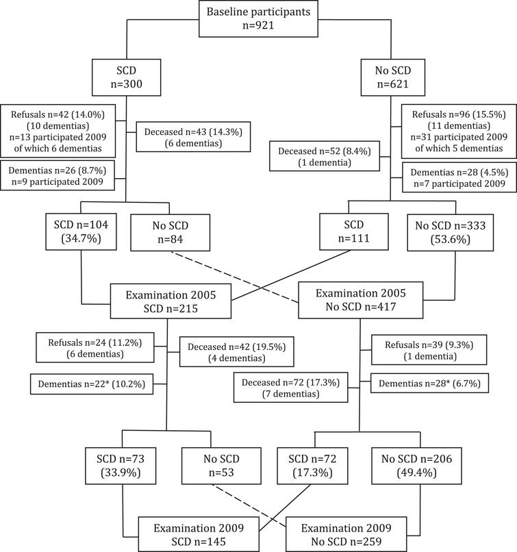 SCD flow chart using the total sample followed during 2000–2012. Three participants at follow-up had no self-reported cognitive data at the examination 2005 (of these, one individual was diagnosed with dementia in 2006 and another in 2009). Dementia diagnosis in those lost to follow-up (n=35 deceased and refusals) was based on the Swedish Hospital Discharge Register if not otherwise specified; all other dementias were diagnosed at the examinations 2005 and 2009 (n=111) except for *five dementias in participants 2005–2009 retrieved from the Register during the follow-up 2010–2012 (n=2 among SCD2005 & SCD2009=0 and n=3 among SCD2005=0 of which only 1 developed SCD2009=1).