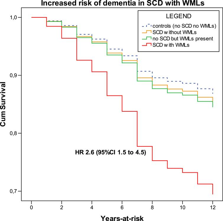 Increased risk of dementia in SCD with WMLs on brain CT. Cox regression models adjusted for age, sex, and MADRS-8 score. Note: The order of legend labels follow the hierarchic order of survival curves (colour version available online).