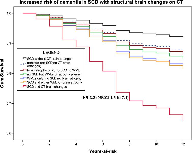 Increased risk of dementia in SCD with structural brain changes on CT represented by WMLs and cortical atrophy. Cox regression models adjusted for age, sex. and MADRS-8 score. Note: The order of legend labels follow the hierarchic order of survival curves (colour version available online).