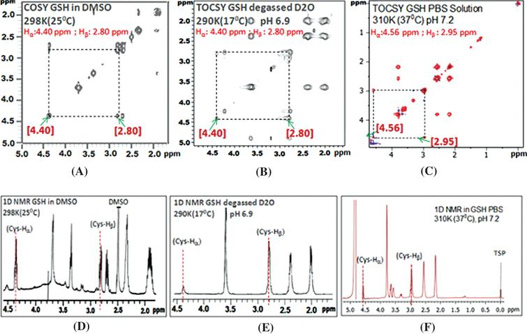 In vitro GSH sample study using NMR under different sample conditions. 2D NMR showing J-coupled GSH Cysteine peaks under different sample conditions: (A) COSY spectra of GSH in DMSO [18], (B) TOCSY spectra of GSH in aqueous D2O (degassed with nitrogen) [19], (C) TOCSY spectra of GSH in phosphate buffer saline (PBS) solutions; 1D NMR sample study for GSH in (D) DMSO [18], (E) aqueous D2O (degassed) [19], (F) PBS solutions (no degassing) (copyright permission obtained from the respective publishers).
