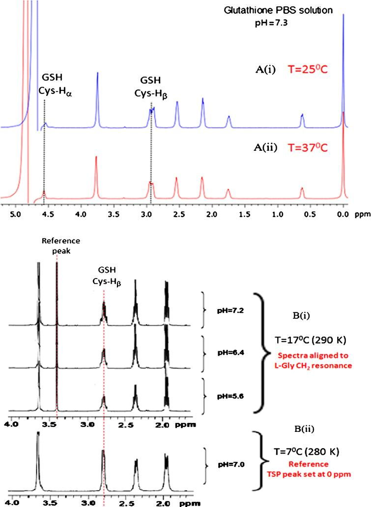 Effect on Cysteine GSH peak positions under varying environmental conditions. (A) 1D NMR spectra of GSH in PBS solution using 500 MHz NMR at different temperatures (i) 25°C, (ii) 37°C, (B) 1D NMR of GSH in nitrogen degassed aqueous solution with different (i) pH 5.6, 6.4, 7.2 at temperature 290 K (17°C), [19] (ii) pH 7.0 at temperature 280 K (7°C). GSH peak positions remain consistent irrespective of pH and/or temperature (copyright permission obtained from the publisher).