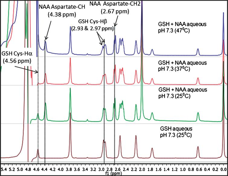 Comparison of relative peak positions of GSH and GSH+NAA samples in phosphate buffer saline (PBS) using NMR study over different temperatures. (A) 1D NMR for GSH in PBS solution at 25°C, (B) 1D NMR for GSH+NAA PBS solution at 25°C, (C) GSH+NAA in PBS solution 37°C and, (D) GSH+NAA in PBS solution at 47°C using 500 MHz NMR.