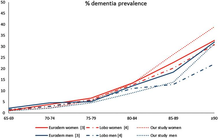 Age- and sex-specific prevalence rate in three European systematic reviews (Eurodem project [3], Lobo's study [4], and our study).