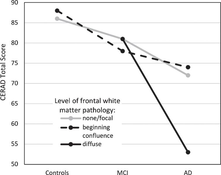 Cognitive performance (as measured by the CERAD Total Score, range 0–115) in the three patient groups as a function of frontal white matter pathology. Estimated marginal means reported. MCI, mild cognitive impairment; AD, Alzheimer's disease.