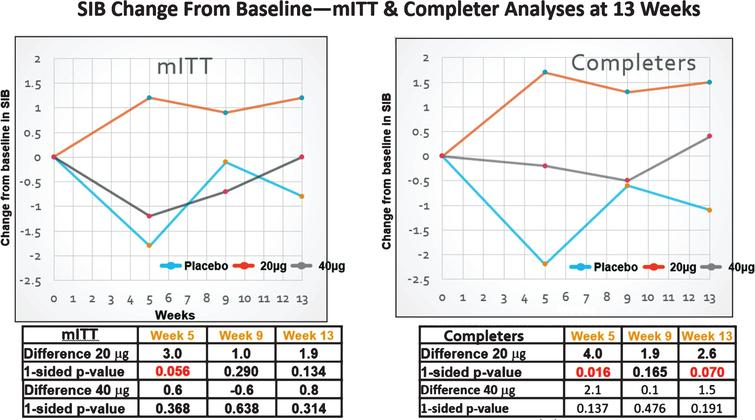 SIB changes in the MITT (FAS) and completers sets. Clear improvement signals in the SIB were only observed with the 20 μg dosing protocol.