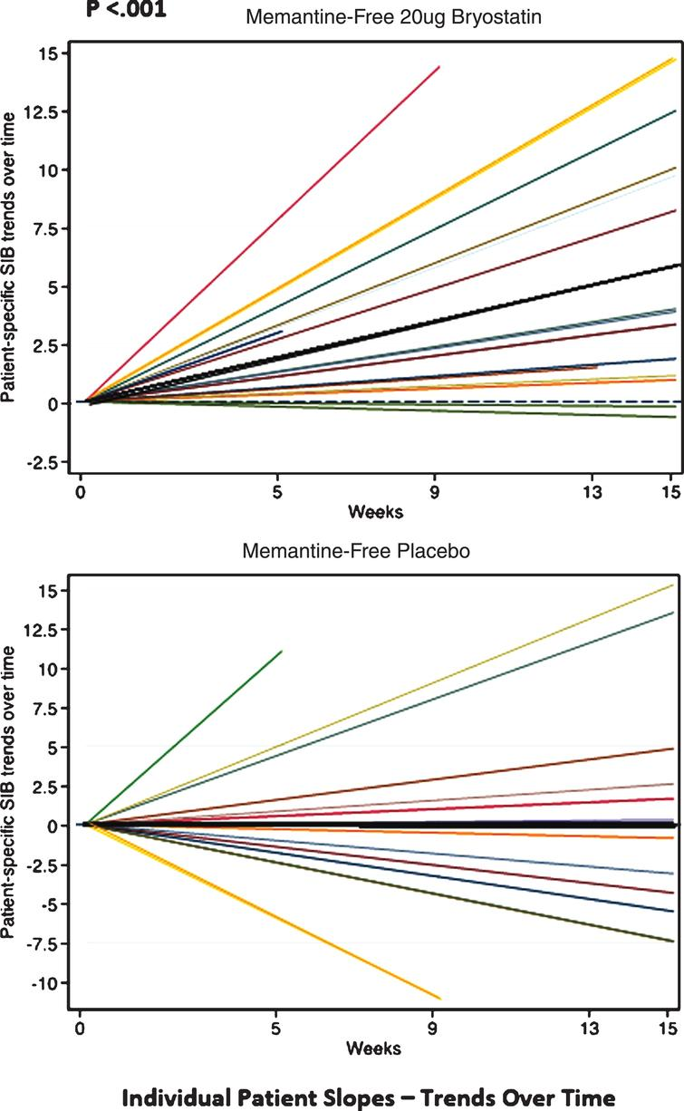 Individual SIB slopes (e.g., trends over time) from baseline (various color lines), and overall treatment SIB slopes (darker black lines) for memantine-free 20 μg bryostatin arm, (Top); and memantine-free, placebo arm, (Bottom), respectively. Based on the statistical analysis, only the 20 μg bryostatin, memantine-free group, overall treatment (dark black line, Top) shows a significant (p < 0.001) positive SIB trend (SIB improvement with repeated doses over time) suggesting a treatment effect of bryostatin for this group only. With memantine present, neither the 20 μg bryostatin arm nor the placebo arm showed a significant positive SIB trend.