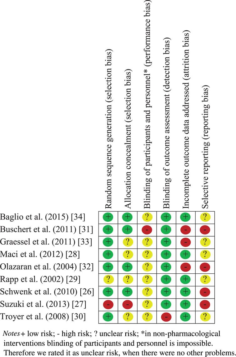 Risk of bias assessment of the included studies