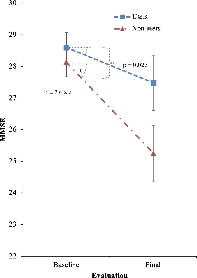 Effects of trazodone use on primary outcome (MMSE). Effects of trazodone on MMSE performance between 25 trazodone users and 25 trazodone non-users over an inter-evaluation interval of 4.12 years. Error bars indicate standard error of the mean.