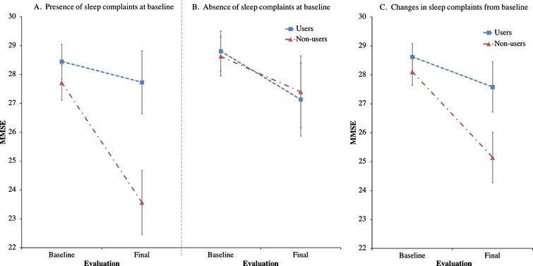 Effects of trazodone use on MMSE are dependent on sleep symptom severity at baseline and on their longitudinal improvement. Post-hoc analyses of trazodone effects on longitudinal MMSE performance in 25 trazodone users and 25 trazodone non-users when accounting for (A) presence or (B) absence of sleep complaints at baseline evaluation, and (C) changes (improvement, worsening or stability) in sleep complaints between baseline and final evaluations. MMSE inter-evaluation interval was 4.12 years. Error bars indicate standard error of the mean. See text for details.