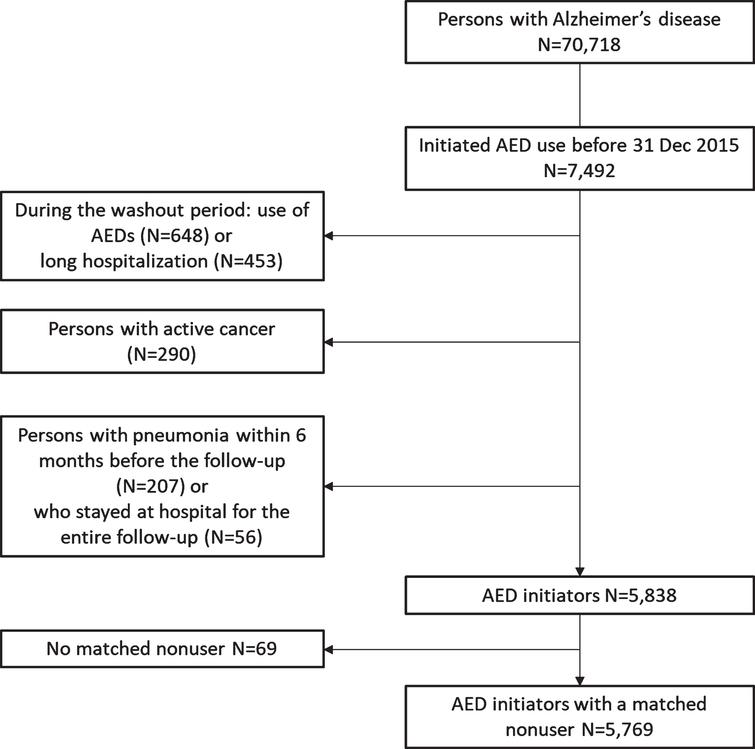 Flow chart of defining incident antiepileptic drug (AED) initiators and matched nonusers for this study.