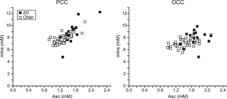 Correlation between Asc and mIns in the PCC and the OCC. Regression plots of Asc concentration with mIns concentration in the studied brain regions of older adults with AD and controls. Significant correlations were observed in both brain regions (PCC: r=0.76, p=1×10–12; OCC: r=0.50, p=4×10–5).