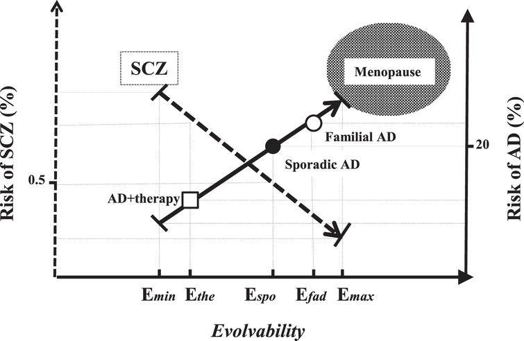 Schematic representation of the reciprocal transgenerational relationship between AD and SCZ through evolvability. Given that transmission of APs may confer the information on stressors from parental brain, resulting in suppression of SCZ, evolvability of the APs protofibrils would be beneficial for offspring. Therefore, AD would be inevitable in which the minimum of evolvability is required to reduce the risk of SCZ in offspring (Emin). The activity of evolvability may gradually increase, but AD is not manifested earlier before the postmenopausal period because of the law of natural selection. Accordingly, it is predicted that evolvability has a maximal point (Emax) in which the incidence of SCZ is compromised. Currently, the epidemiological data suggest the risk of SCZ is estimated to be 0.2∼0.5% [33], while the risk of AD is approximately ∼20% (Ecurr) [34]. It is suggested that the activity of the evolvability derived from familial AD should be higher than that derived from sporadic AD, being closer to Emax (Efad), and foretells that the incidence of SCZ among familial AD should be below the average. In contrast, the activity of evolvability might be decreased in AD patients treated with disease-modifying therapy (Edmt), in which the risk of SCZ in offspring might be increased. Thus, it is theoretically predicted that parental AD and SCZ in offspring might exist in a reciprocal relationship through evolvability. •: Current average of sporadic AD, ∘: familial AD, □: AD patients treated with disease-modifying therapy.