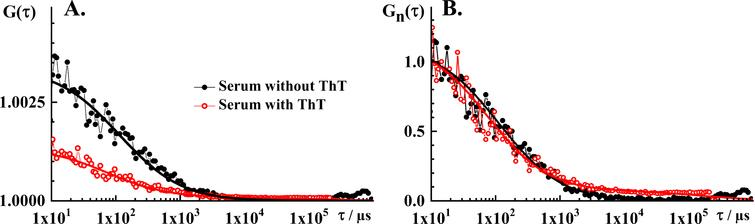 FCS analysis of serum autofluorescence and serum ThT fluorescence. A) Experimental tACC recorded in the blood serum without ThT (black dots) and with ThT (red circles), and the corresponding best fit using a theoretical autocorrelation function (AFt; solid lines). For measurements in the serum without ThT, the simplest theoretical model that could fit the experimental data was AF for free 3D diffusion without a triplet. The parameter values derived by fitting are: N=300 and τD=55 μm. The structure parameter was fixed at the value determined in calibration experiments, Sp=5. For measurements in the serum with ThT, the simplest theoretical model that could fit the experimental data was AFt for free 3D diffusion of two components without triplet. The parameter values derived by fitting are: N=750, τD1=40μs, τD2=100ms, y1=0.94 and y2=0.06. The structure parameter was fixed at the value determined in calibration experiments, Sp=5. B) Temporal autocorrelation curves shown in A. normalized to the same amplitude, G(τ)=1 at τ=10μs. Of note, the tACCs shown here are average of 10 consecutive 10s measurements during which passage of individual nanoplaques was not observed, i.e., single event was not observed in any of the time series.