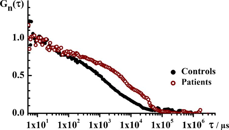 The translational diffusion time, i.e., the size of ThT-active structured amyloidogenic oligomeric aggregates in the patient and in the control group. Temporal autocorrelation curves (tACCs) for the control (black) and the patient (wine) groups showing that the characteristic decay time is longer for the patient group, indicating that the structured aggregates observed in this group are larger. Of note, only time series where single events were observed are analyzed.