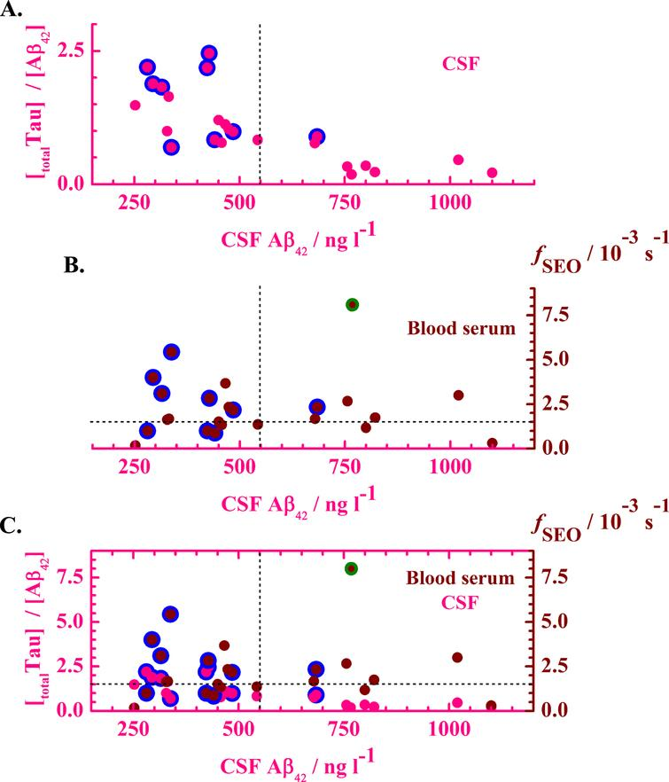 Correlation between clinical CSF parameters and the fSEO in blood serum. A) The ratio of the total Tau level over Aβ42 level in the CSF as a function of the Aβ42 level in the CSF. Pink dots with a blue rim designate data from individuals diagnosed with AD. B) The fSEO in the blood serum as a function of the Aβ42 level in the CSF. Blue-lined wine dots designate data from individuals diagnosed with AD, whereas wine dots indicate data from individuals in the patient cohort that were not diagnosed with AD. C) Comparison between CSF and blood serum measurements. Pink axes and symbols relate to measurements in the CSF, showing the ratio of the total Tau level over Aβ42 level in the CSF as a function of the Aβ42 level in the CSF. Wine ordinate and symbols relate to measurements in the blood serum. Wine symbols present the fSEO in the blood serum as a function of the Aβ42 level in the CSF. Data from individuals diagnosed with AD based on a multimodal clinical assessment are represented by the blue-lined wine dots. The green-lined point indicates the value from a patient with gastric bypass. In all graphs, the vertical dashed line indicates the generally accepted limit for an AD diagnosis based on Aβ42 level in CSF, [Aβ42] < 550ng l–1. The horizontal dashed line indicates the limit of fSEO>1.5×10–3 s–1 in blood serum that is indicative of AD.