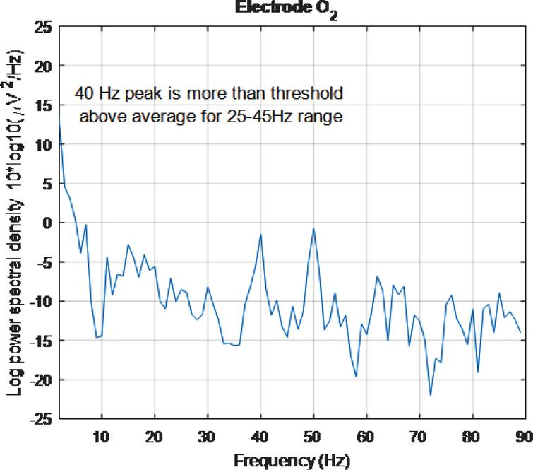 PSD for O2 electrode, for high intensity 40 Hz stimulus for healthy volunteer 3 using the first 2 s of data. The 40 Hz peak is evident and is of similar amplitude to the 50 Hz peak.