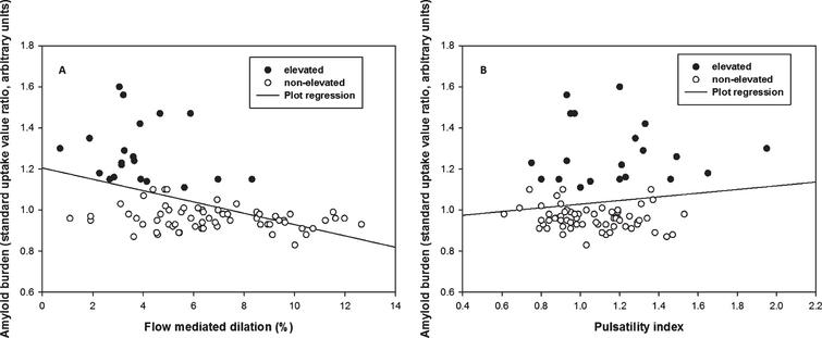Multiple linear regression of flow mediated dilation (FMD) and pulsatility index (PI) against Aβ burden. A) There was a negative correlation between FMD and Aβ burden across groups (p<0.001, β=–0.03) after adjusting age, sex, and cardiovascular risk. B) There was no significant correlation between PI and Aβ burden across groups (p=0.415) after adjusting age, sex, and cardiovascular risk.