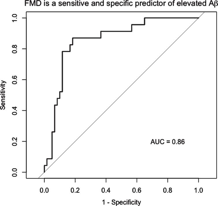 FMD is a sensitive and specific predictor of elevated Aβ. By ROC analysis, the optimal cut point of FMD associated with elevated Aβ was 4.45%, with 88% specificity and 75% sensitivity to elevated Aβ (AUC=0.86, 95% CI: 0.77–0.95).