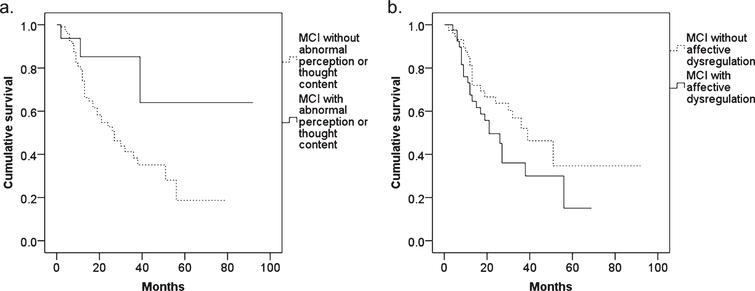 The results of Kaplan-Meier survival analysis in MCI patients with and without (a) abnormal perception or thought content and (b) affective dysregulation.