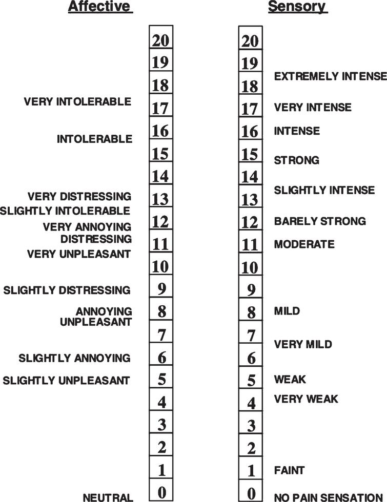 Affective Sensory and Unpleasantness Numerical Scale. Numerical descriptor scale used to measure affective unpleasantness and sensory intensity. Reprinted with permission from Eur J Pain, 9, Petzke F, Harris RE, Williams DA, Clauw DJ, Gracely RH, Differences in unpleasantness induced by experimental pressure pain between patients with fibromyalgia and healthy controls. 325–335. Copyright (2005), with permission from JohnWiley and Sons.
