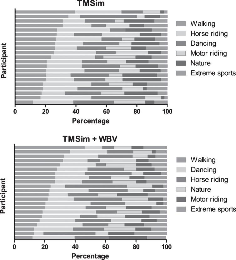 Overview of the percentages of the videos that are played in each category in the TMSim and TMSim+WBV group. For each group the categories are sorted (descending) based on the total number of videos watched in each category. Each bar represents a single individual. Only individuals who attended at least 50% of the scheduled sessions were included in this figure.