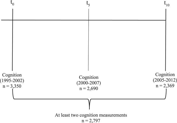 Timeline of the cognitive tests.