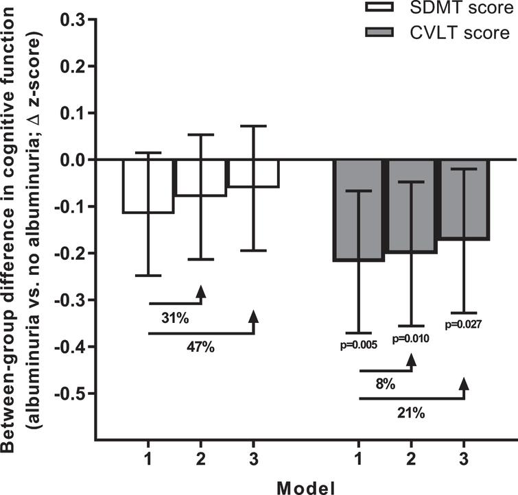 Albuminuria and cognitive function measured at 12 years of follow-up. Data are between-group differences in CVLT and SDMT z-scores measured at the 2011/12 follow-up. All data are estimated marginal means with 95% confidence intervals (error bars). Error bars crossing the zero line indicate no significant difference between individuals with versus without albuminuria (p > 0.05). Models 1 to 3 reflect incremental adjustment for a progressively more covariates; i.e., Model 1 featured age, sex, and education level only; Model 2: Model 1 covariates + atherosclerotic cardiovascular disease, hypertension and diabetes; Model 3: Model 2 covariates + body mass index, physical activity, smoking, alcohol intake, and dyslipidemia. The percentage values indicate the proportion of the effect of albuminuria mediated by these incrementally added covariates (i.e., beyond the Model 1 covariates of age, sex and education). CVLT, California Verbal Learning Test; SDMT, Symbol Digit Modalities Test.
