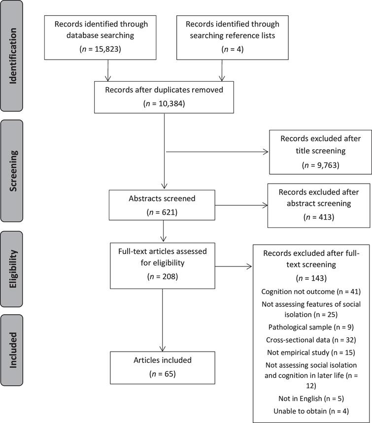 Screening process for including articles.