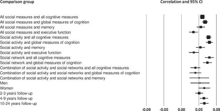 Forest plot of the positive association between social measures and cognitive measures, and differences between men and women, and number of years follow-up.