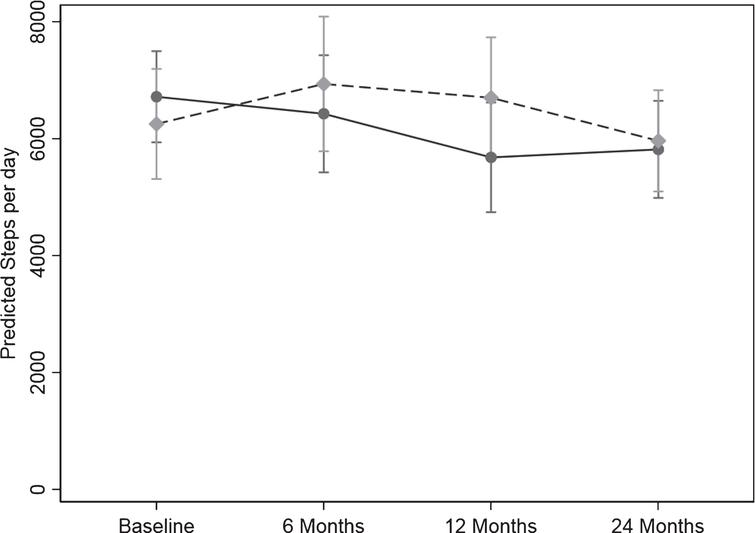 Change in physical activity over the 24-months study measured as steps/day from the pedometer scores. Values are geometric mean and 95% margins. Control Group ; Intervention Group . There was a significant difference in the pattern of change in physical activity (steps/day) over time between the control and intervention group (p = 0.04). The p value reflects the interaction p value that tests for a difference between groups over time.