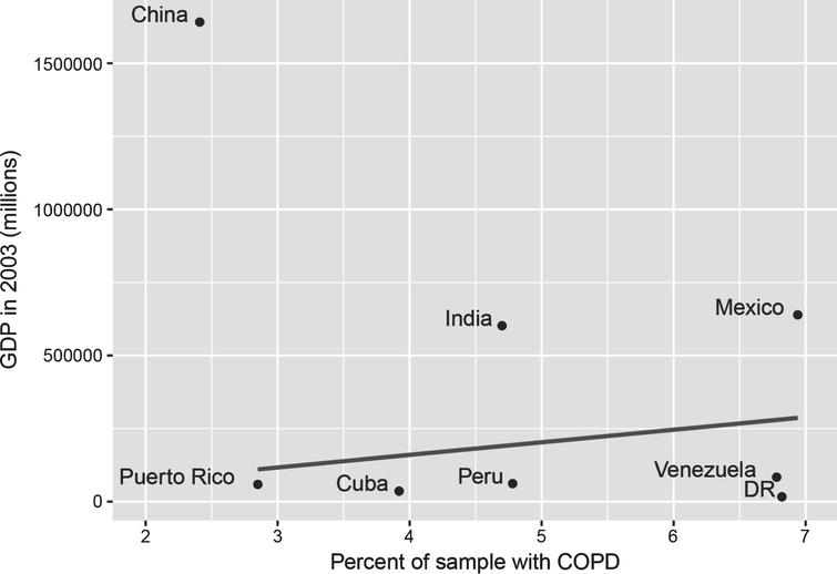 GDP and percent of sample with COPD. GDP figures sourced from Classora knowledge base, accessed 30/05/2018. Unadjusted line of best fit indicates a positive, but non-significant association between GDP and COPD (r = 0.25, p = 0.59), where China is excluded due to being an extreme outlier.