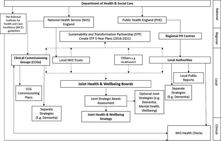 Structure of the England's Department of Health & Social Care, health care commissioning bodies, and flow of policies from national to clinical level.