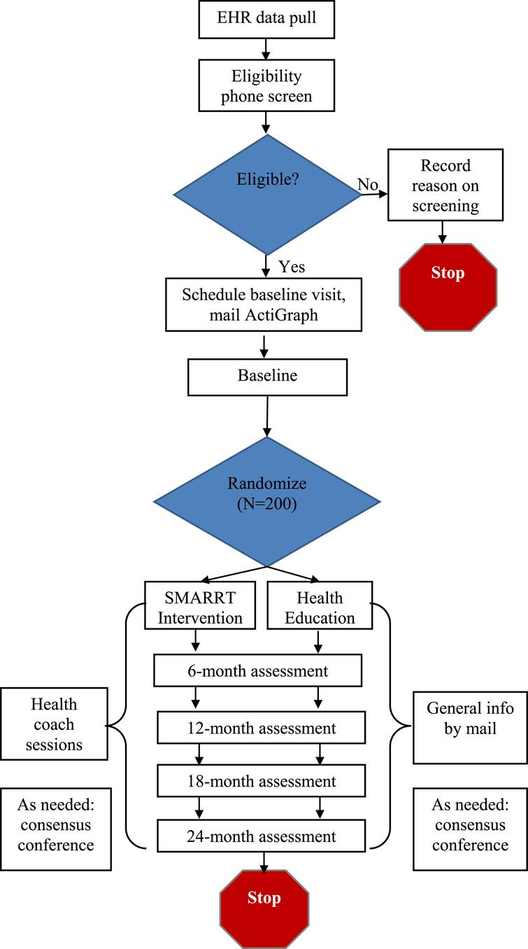 Systematic Multi-domain Alzheimer's Risk Reduction Trial (SMARRT) Study Flow.