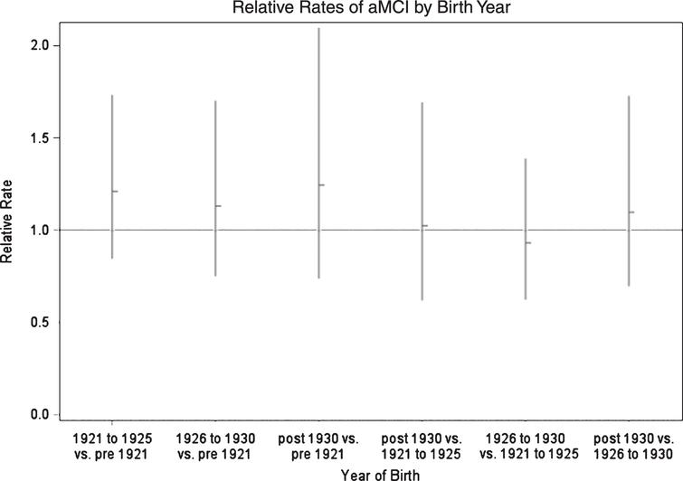 Age Adjusted Relative Rates of Incident aMCI According to Years of Birth; Einstein Aging Study, Bronx, NY.