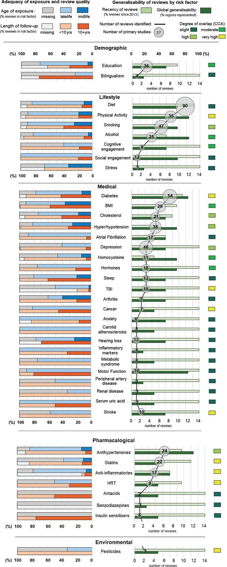 Body of evidence metrics for all risk factors.