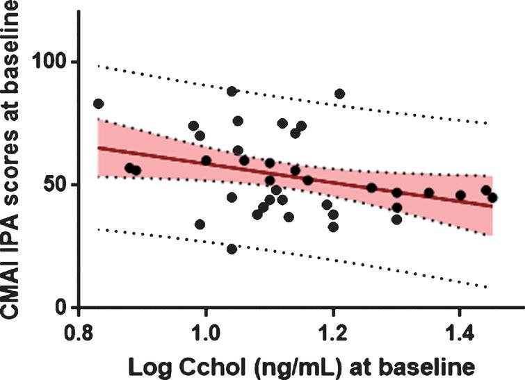 Association between baseline log 24S-OHC and baseline CMAI IPA scores.