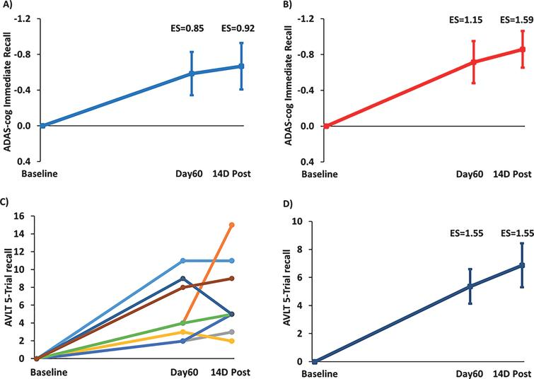 """TEMT administration effects on the """"Immediate Recall"""" component of ADAS-cog (A,B) and on the """"5-Trial Recall"""" measure of the Rey AVLT (C,D). Increase in number of words recalled at Day60 (end of treatment) and 14D Post versus Baseline for (A) all eight subjects or (B) with omission of the one non-responder whose overall ADAS-cog performance is indicated by the green line in Fig. 3A. C) Improvement in individual scores of all eight subjects in 5-Trial Recall of the Rey AVLT immediately following 2 months of TEMT (Day60) and 14 days thereafter (14D Post) compared to Baseline. D) Combined performance of all subjects in (C) for Rey AVLT 5-Trail Recall showing substantial enhancement of word recall following 2 months of TEMT administration. For (A), (B), and (D), means±SEMs are presented."""