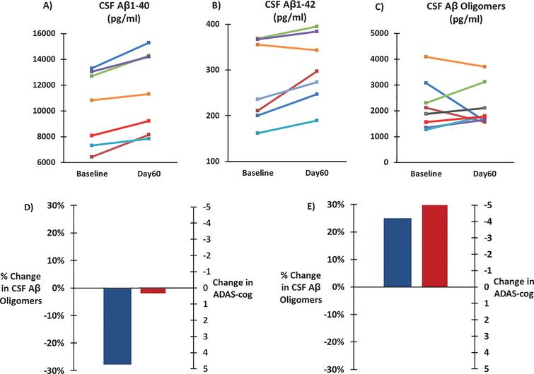 Effects of TEMT administration on CSF levels of soluble Aβ1-40 (A), soluble Aβ1-42 (B), and oligomeric Aβ (C) following 2 months of TEMT (Day60) compared to levels at Baseline for all individual subjects. D) For subjects that showed a decrease in CSF Aβ oligomers following 2 months of TEMT (n = 3), combined performance on the ADAS-cog was stable on Day60 compared to Baseline. For subjects that showed an increase in CSF Aβ oligomer levels after 2 months of TEMT (n = 5), a sizable 5+ point improvement in their combined ADAS-cog score was present on Day60 versus Baseline.