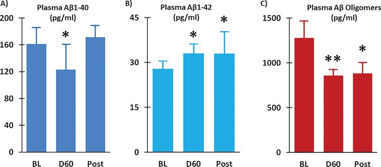 Plasma Aβ1-40 levels were reduced (A) and plasma Aβ1-42 levels were increased (B) following 2 months of TEMT administration (D60) compared to Baseline (BL). Levels of Aβ oligomers in plasma were substantially reduced after TEMT (D60), as well as 14 days thereafter (Post). Means±SEMs are presented. *ES significant at>0.5 level versus BL; **ES significant at>0.8 level versus BL.