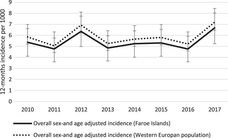 Time trend in age-and sex standardized incidence of dementia in the Faroe Islands from 2010 to 2017. The Faroese estimates are standardized to the 2010 Faroese and Western European populations, respectively. Error bars represent 95% confidence intervals.