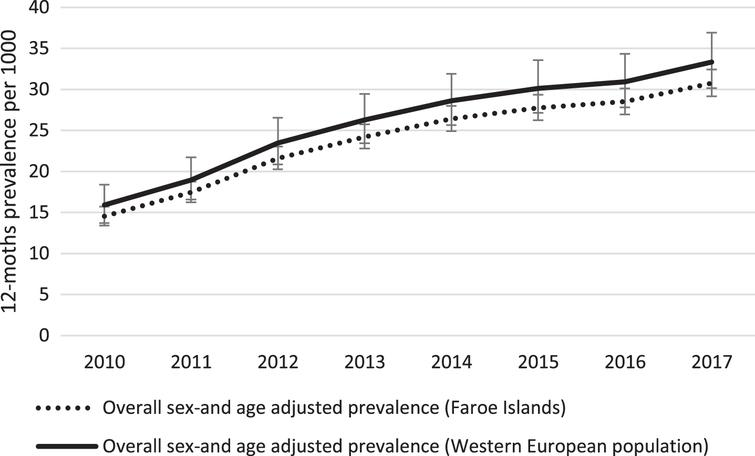 Time trend in age-and sex standardized prevalence of dementia in the Faroe Islands from 2010 to 2017. The Faroese estimates are standardized to the 2010 Faroese and Western European populations, respectively. Error bars represent 95% confidence intervals.