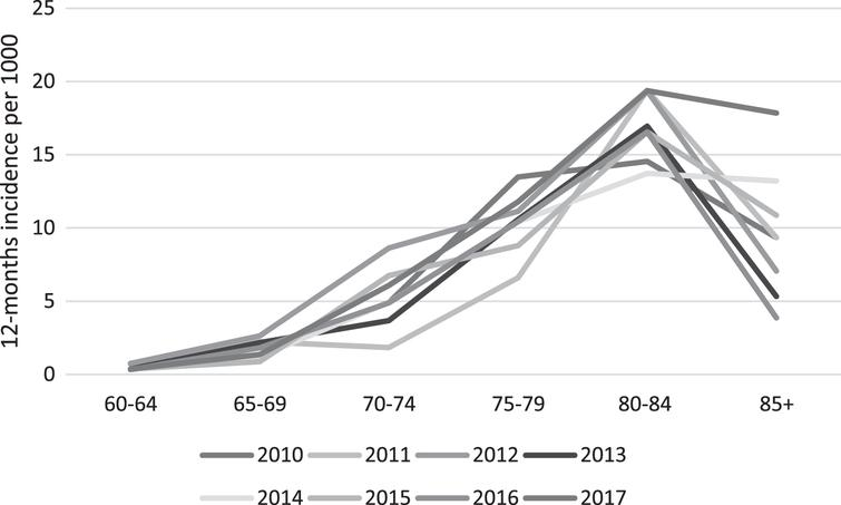 Trend in age-specific, sex-standardized incidence of dementia in the Faroe Islands, by year. Standardization is done using the 2010 Faroese population as standard.