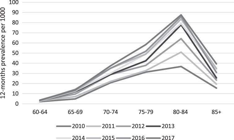 Trend in age-specific, sex-standardized prevalence of dementia in the Faroe Islands, by year. Standardization is done using the 2010 Faroese population as standard.