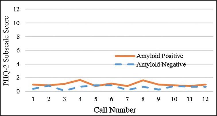 Mean PHQ-2 depressive symptoms for the total sample (N = 24).