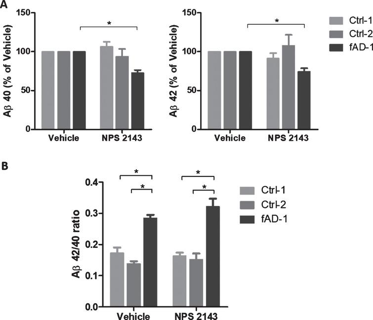Modulation of amyloid secretion by NPS 2143 treatment. A) ELISA analyses of Aβ40 and Aβ42 endogenously secreted into conditioned media from controls (Ctrl-1 and Ctrl-2) and fAD cell lines treated with vehicle (0.1% DMSO) or with 1 μM NPS 2143 for 48 h. Vehicle treated samples were considered as 100%, while NPS 2143 treated samples were presented in the percentage of the vehicle. Two-tailed t-tests were performed. *p<0.05; Error bars=SEM. B) Ratio between Aβ42 and Aβ40 endogenously secreted from controls and fAD cell lines upon the treatment with 1 μM NPS 2143 for 48 h. One-way ANOVA performed with Tukey's multiple comparisons test was applied to find differences between the cell lines. *p<0.05; Error bars=SEM.